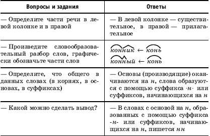 Буквы н и нн в различных частях речи - Сценарии уроков - Урок ...
