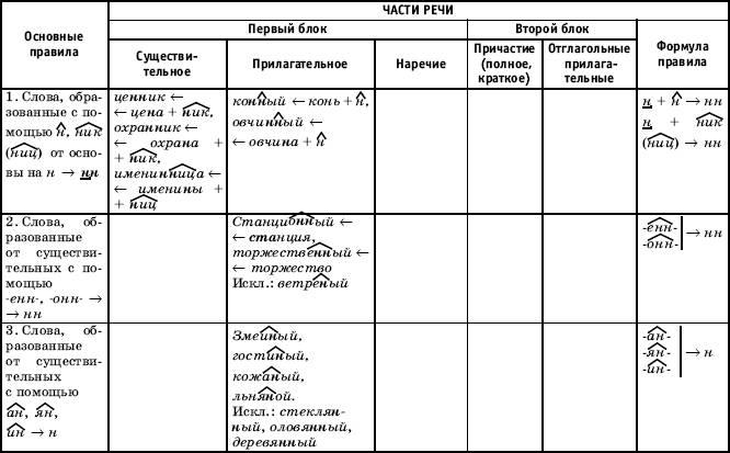 К концу второго урока таблица